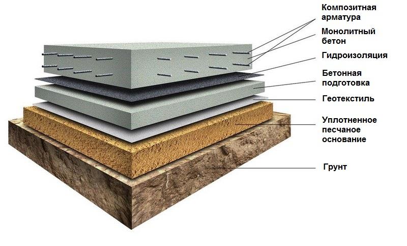 Наглядное схематическое изображение правильной заливки бетонных полов с использованием стеклопластиковой арматуры