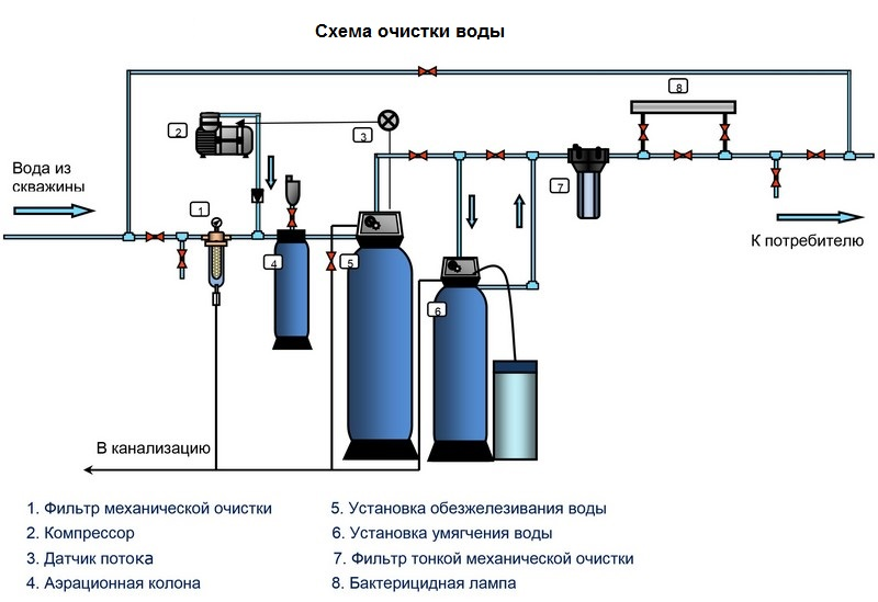 Схема очистки питьевой воды в цеху завода СтеклоПласт